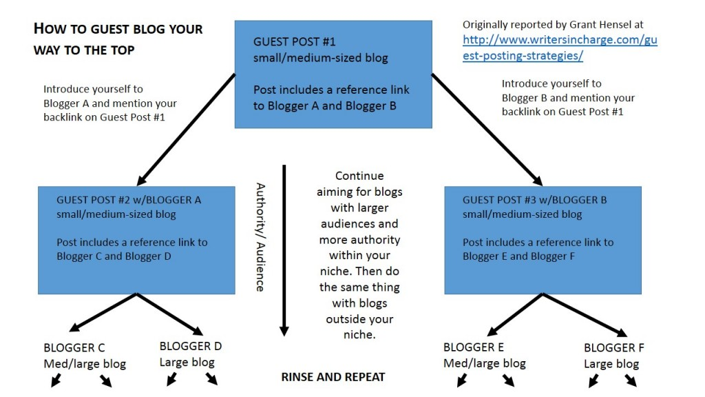 Here's a strategy archaeology bloggers can use to increase traffic to their site