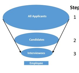 The Archaeology Job Funnel