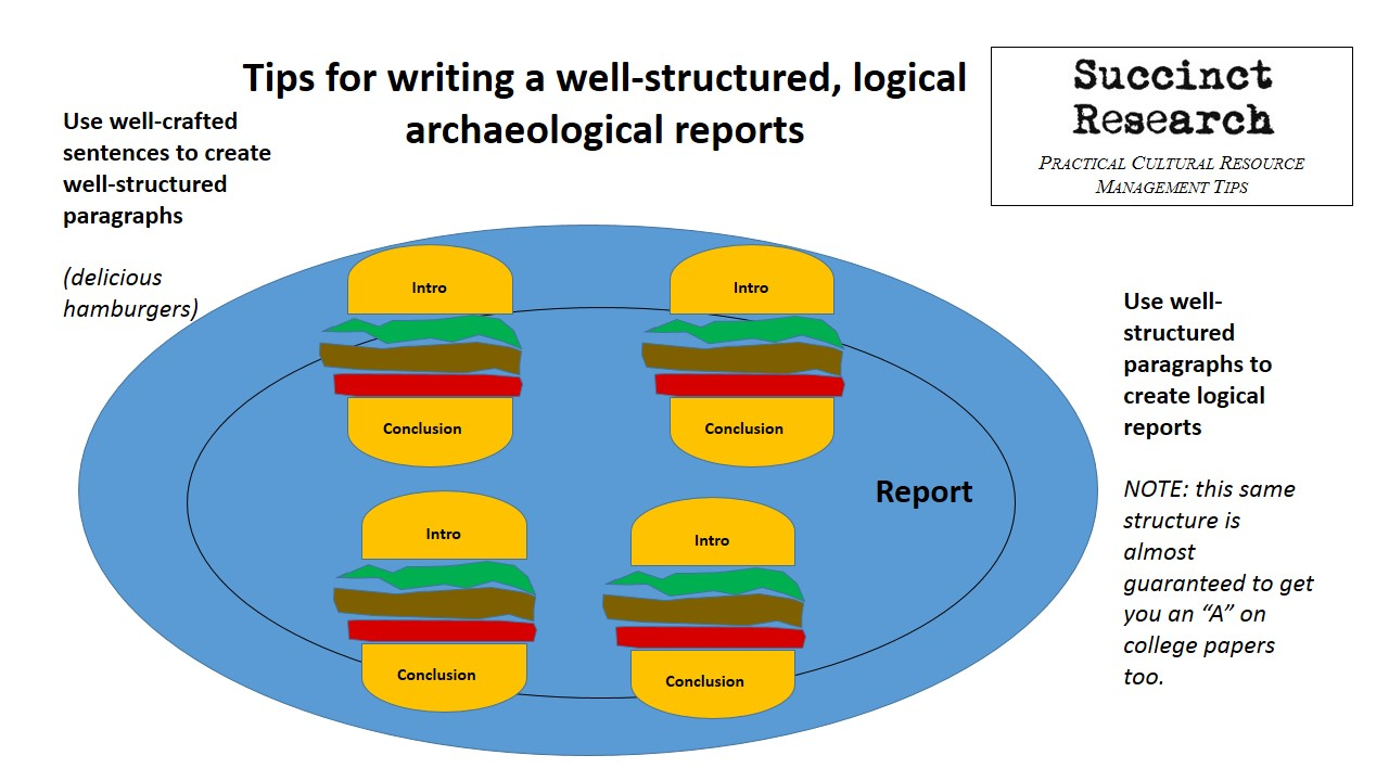 good archaeology writing is based on hamburgers succinct research here s the basics of the hamburger writing technique