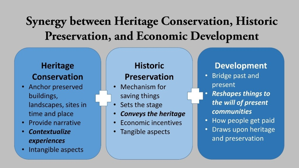 Heritage Conservation is supposed to have a synergistic relationship with preservation and development