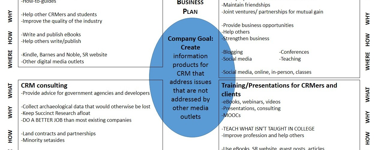 Here's the 10 year plan for Succinct Research